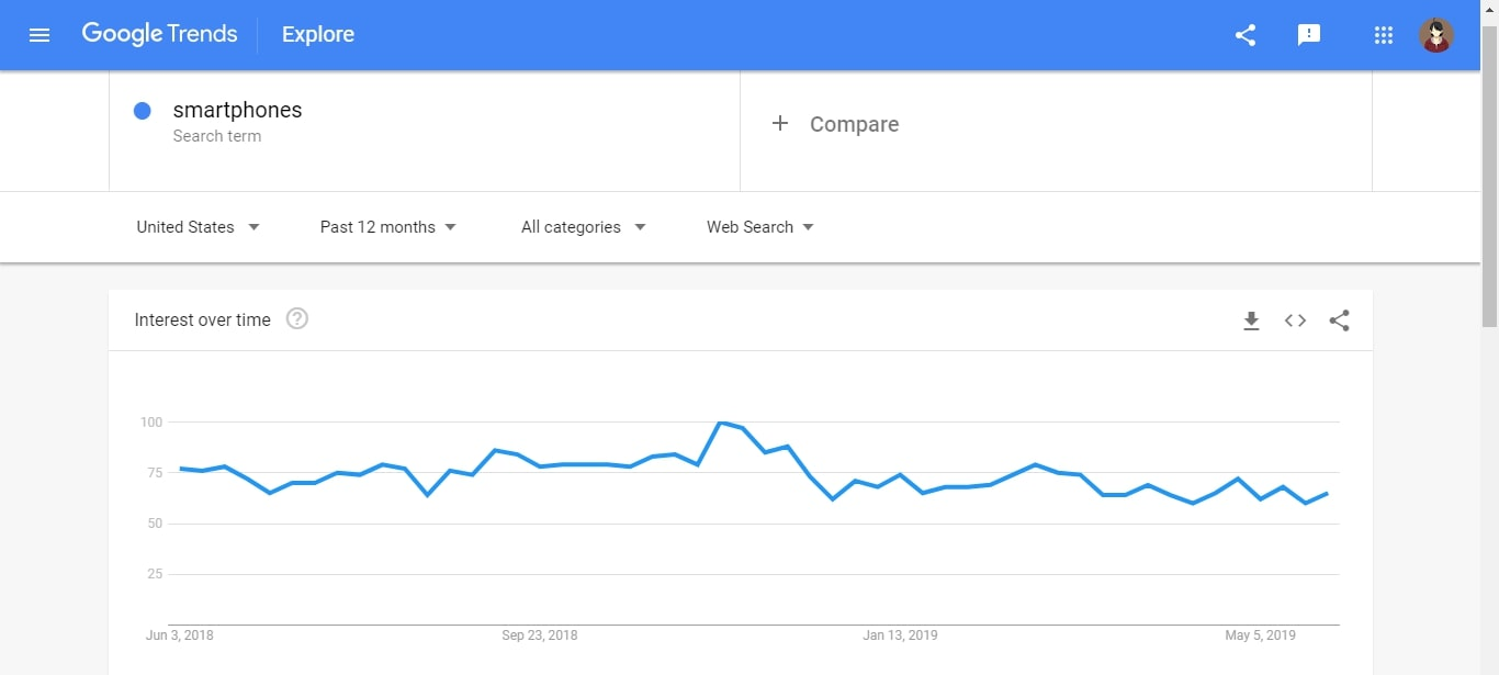 google trends verifying niches