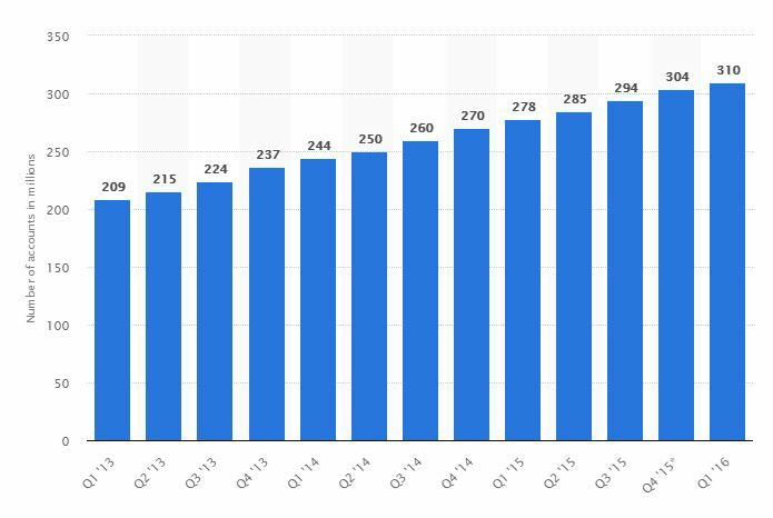 Amazon active user trend