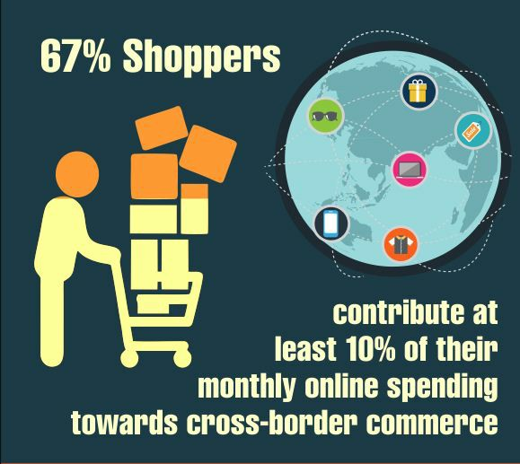 cross board ecommerce inforgraphic