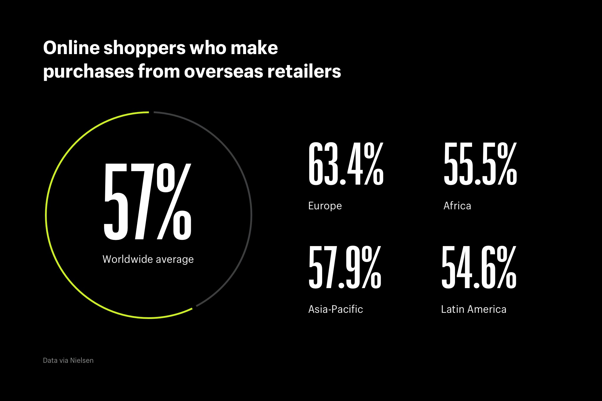 overseas retail shopping stats