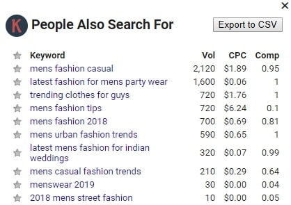 keyword anywhere SERPS