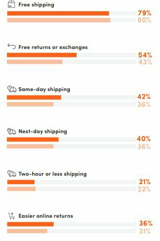 Shipping options infographic