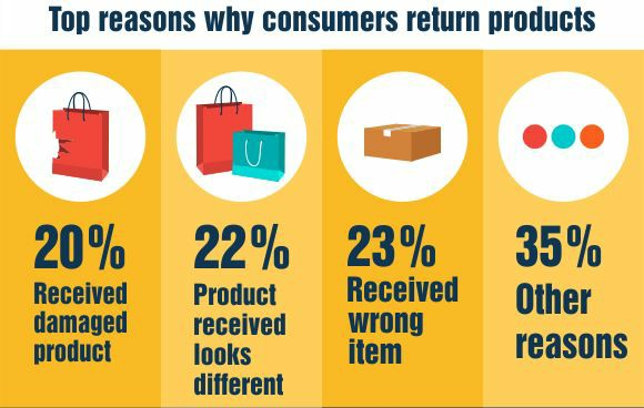 why people return products