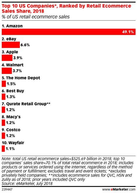 Amazon sales share chart