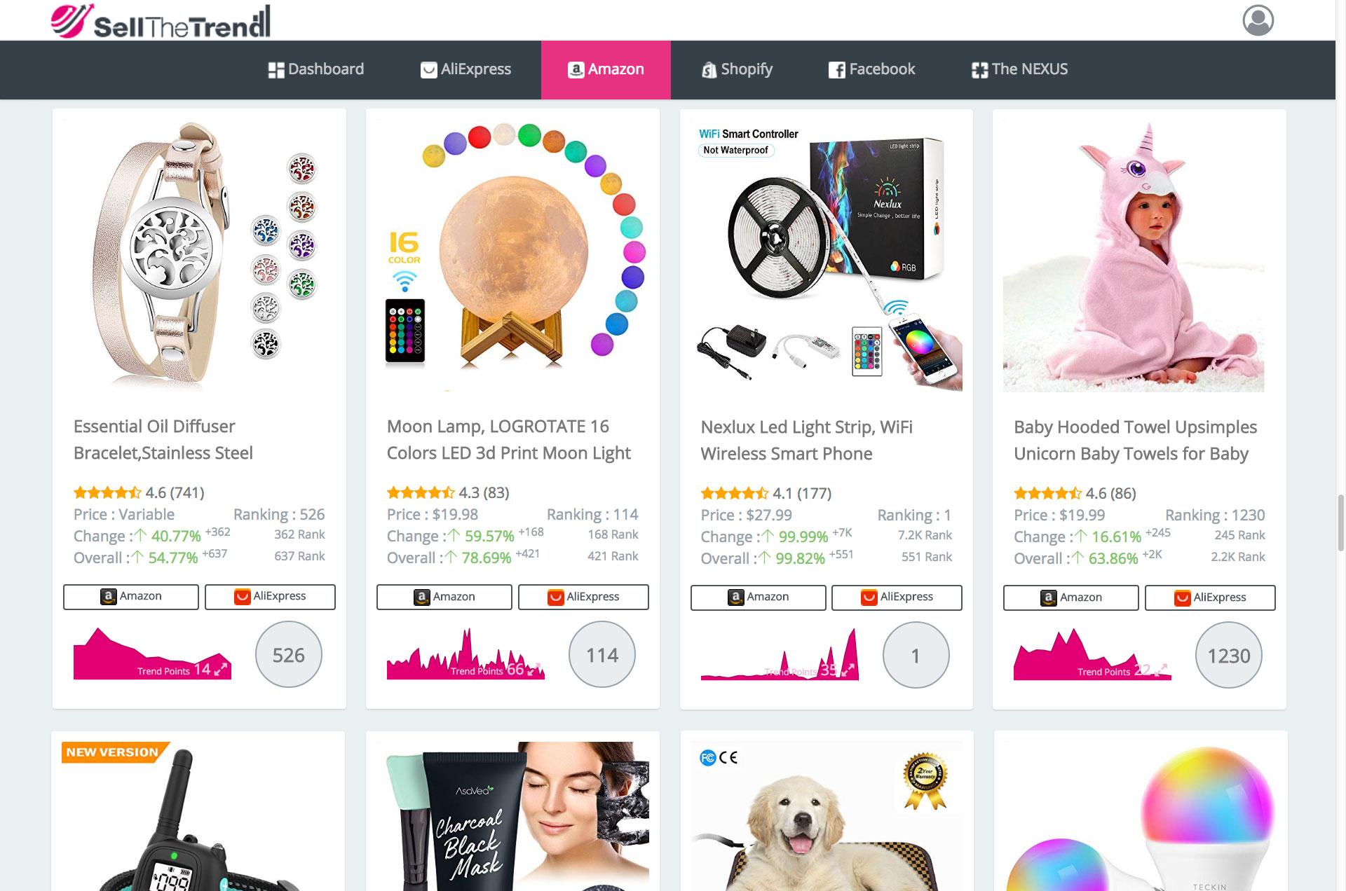 Sell The Trend's Amazon explorer