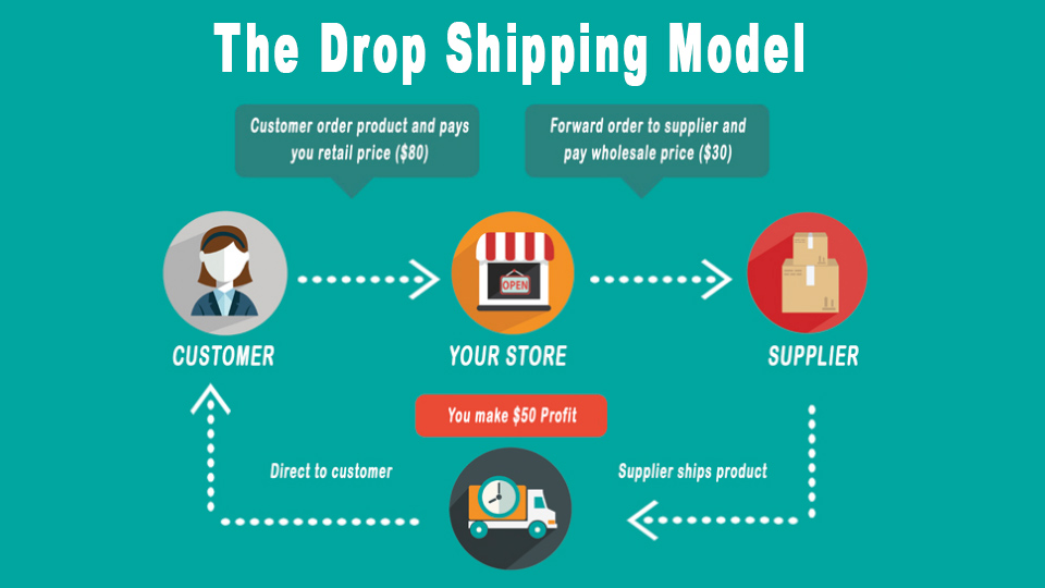 The Drop shipping Model