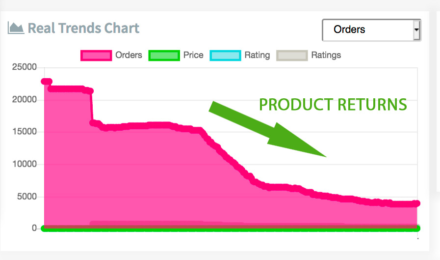 Product durability see product returns in Sell The Trend Explorer