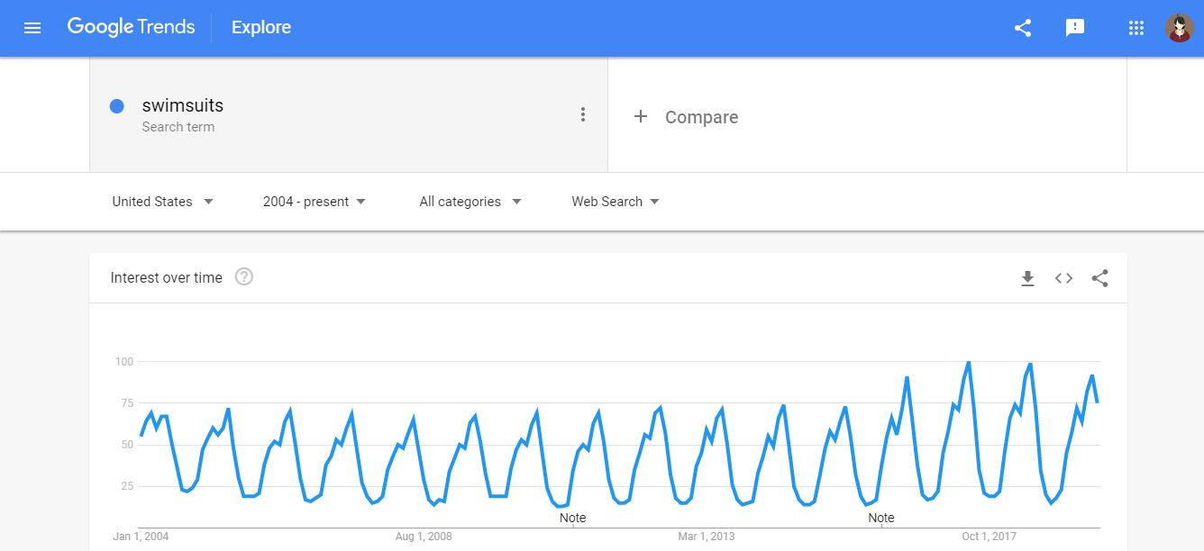 Google Trends Swimsuits Analysis
