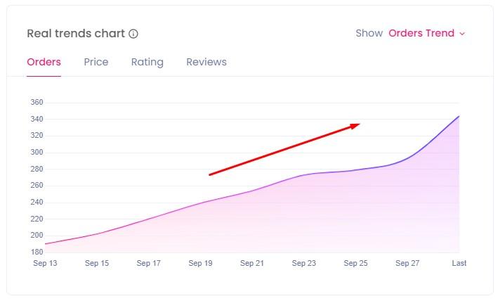 Sales Chart Winning Product